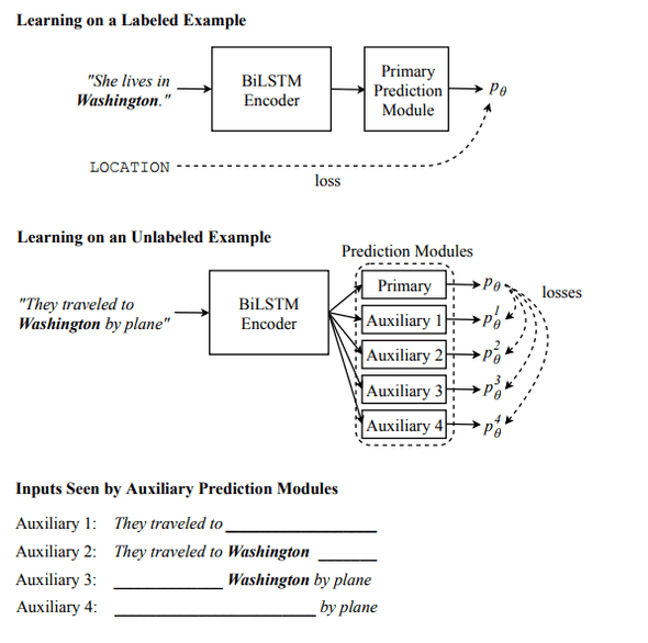 Character Level NLP