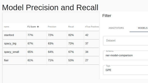 Precision Recall for the GPE tag