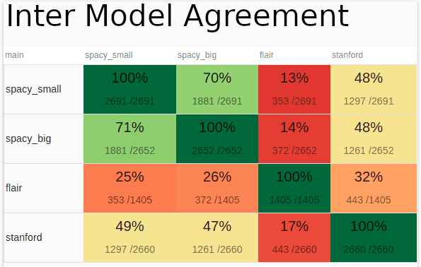 Which open source NER Model is the best ? Comparing CoreNLP, Spacy and Flair